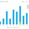 2月のランニングも30km弱。来月はかつしかRUNフェスタに参加します