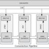 NVDLAの内部構造調査(9. NVDLAの各ブロックで何をしているのか)
