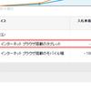 【PPC】Googleアドワーズ タブレットの入札単価調整