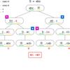 No.52 よくある文字列の問題|yukicoder|深さ優先探索(DFS)