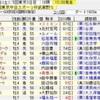 武蔵野S・デイリー杯2歳S2019の買い目
