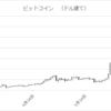 ビットコインの爆騰