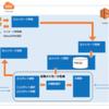 AWS LambdaでMeCabを動かし、雑談APIを使って雑談するLINEBOTを簡易的に作る -- Part.1 --