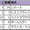 【明日の新偏差値予想表(中山・中京・小倉)】2021年1月17日(日)