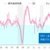 平成29年3月末(4月頭)のアニマルスピリッツ指標(DI) (平成29年5月15日発表)