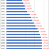 Changes in Population of Shizuoka Prefecture, 1920-2015