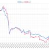 今週(4/29~5/3)のEA運用結果 -78,505円(-108.9pips) ユロル系EAが好調、トップはInstaFX_v1でした。一方ドル円系EAは。