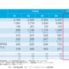 株式投資 57日目:東京エレクトロン(8035)21年3月期1Q決算発表