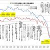 世界中の株価が下落し、金融危機に(データ更新)