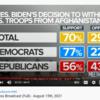 米国人の大半はバイデン撤退を支持