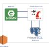 既存のRailsアプリのローカル開発環境をDockerの仮想環境に切り替える