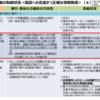 10月1日に国会で閉会中審査:千葉県の停電復旧遅れ、国も責任あり。経産省の不適切な行政指導と、プッシュ型支援の遅れ