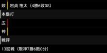 【今日のカープ】阪神に9-5で勝利!53勝目