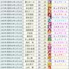 プリキュア声優さんの生年月日一覧 (2017年最新版キュアパルフェ(水瀬いのりさん)追加)