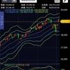 投資運用実績公開ブログ第7回『新型コロナウイルスによる株価への影響は?』