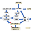 2020-02. プラネタリーバウンダリー×化学を考える(part2:項目相関図(個人的まとめ))