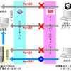 PostfixでOP25B(Outbound Port 25 Blocking)対策