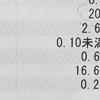 保育園入園前に息子のアレルギー検査を受けたら・・・まさかの結果が(ー_ー)!!