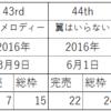 AKB48 ある戦略② NGT48中井りか 新釣り師戦略〜SRの申し子〜