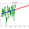 琵琶湖 水温 10年後 (2030年)はこれだけ上昇する!?