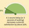 サイトのパフォーマンスが閲覧者(購買者)に及ぼす影響
