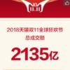【雑談】T-mall(天猫) 2018年度1111セールの結果発表
