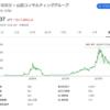 【利回り100%超え?】山田コンサルティンググループの端株優待