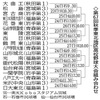 2015秋の秋田県大会は秋田高校が18年ぶりの優勝~東北大会へ秋田・能代・能代松陽