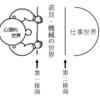 良いユーザインタフェース(UI)設計に必要なこと。ノーマンのユーザ行為の7段階モデルを理解するための予備知識をまとめてみる①