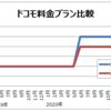 データ量が毎月1G未満のライトユーザは、ドコモの新料金プランで安くなるか比較した (1)