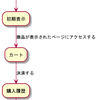 UMLは覚えておくべき(ステートマシン図)