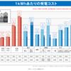 原発を止められない・止めたくない日本国であるが,再生エネルギーの利用状況をみると先進国中では後進国的に遅滞