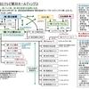 2. 朝日新聞社のメディア支配