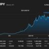 【仮想通貨大暴落】ビットコインとSPYD(株式)の違いは?