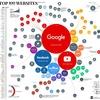 浦島のネット利用とアレクサの世界統計