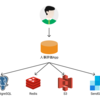 2020年HRBrainのサービスアーキテクチャの変遷