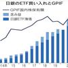 上場日本企業の株式国家保有割合
