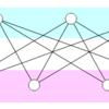 無向グラフに関する頂点数・染色数制約下での辺数の最大化