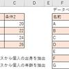 【エクセル】VLOOKUP関数の使い方