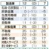 熊本県内の景況3期ぶりに後退