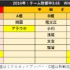 【中日ドラゴンズ編】他球団の分析とキャンプの注目ポイントを考える。それと、石田の開幕投手について。