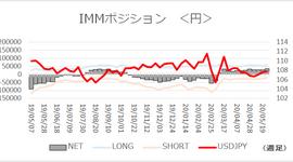 「円ネットロング直近ピーク超え」【今週のIMMポジション】2020/6/1