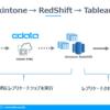 kintoneからAmazon RedShiftへノーコードでデータ連携してTableauで可視化する:CData Sync