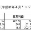 日経とマザーズ上昇も、コーユーレンティアが足を引っ張る:2020/2/12(水)