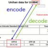 EncoceとDecodeに関するメモ