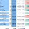 株日記 (2019年12月15日)日経24,000円回復直後