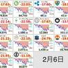 2月6日の仮想通貨・投資状況報告