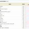 クラウドワークス<3900>の金利が5.0%から8.0%に急アップ!!SBI貸株金利変更(2018/08/27~)