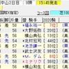 中山記念・阪急杯2020の買い目