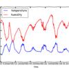 Python/pandas/matplotlibを使ってcsvファイルを読み込んで素敵なグラフを描く方法(Mac/Raspberry Pi)